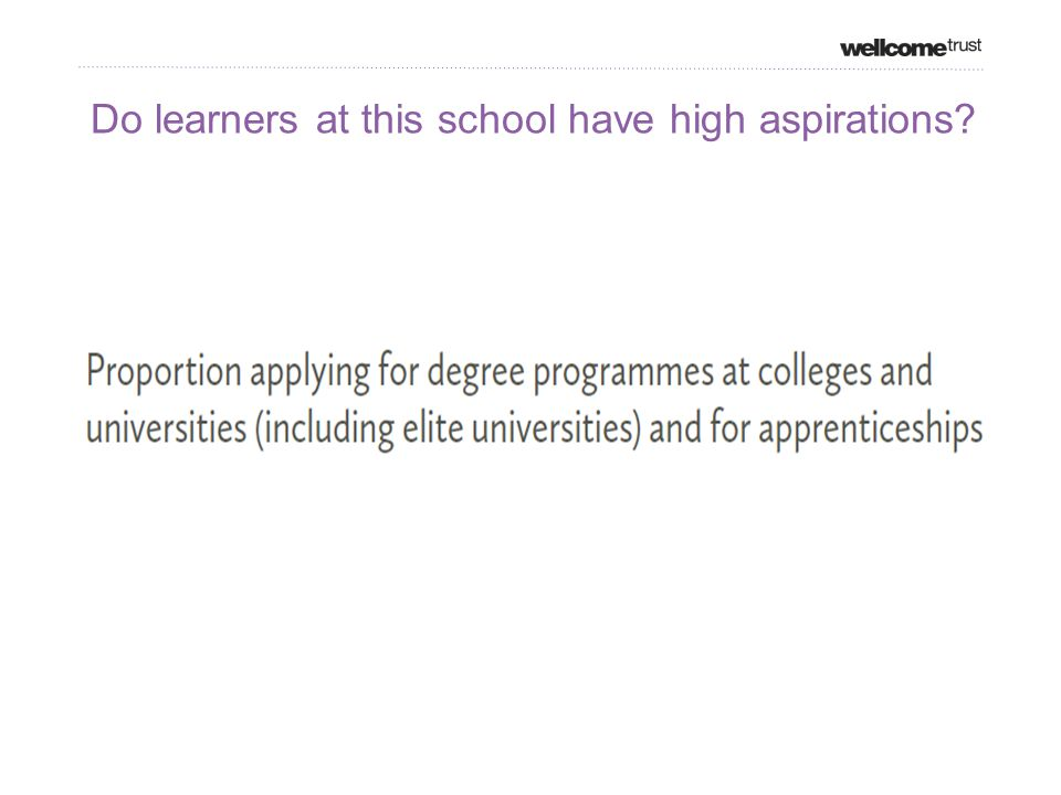 Do learners at this school have high aspirations