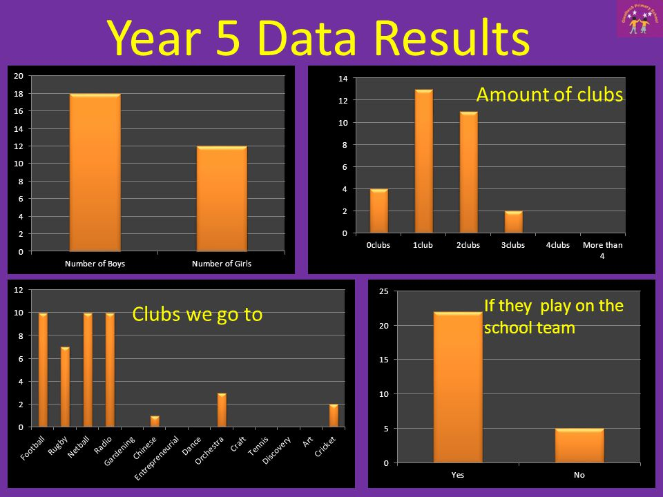 Year 5 Data Results Amount of clubs Clubs we go to