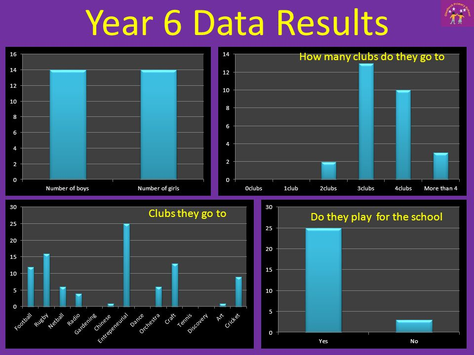 Year 6 Data Results How many clubs do they go to Clubs they go to Do they play for the school