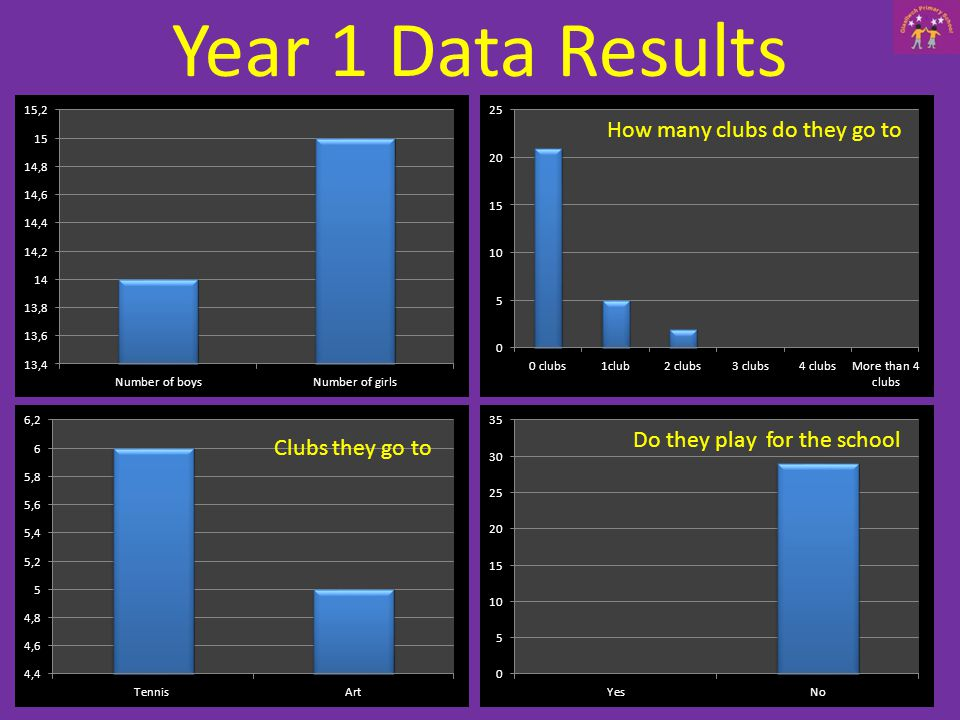 Year 1 Data Results How many clubs do they go to Clubs they go to Do they play for the school