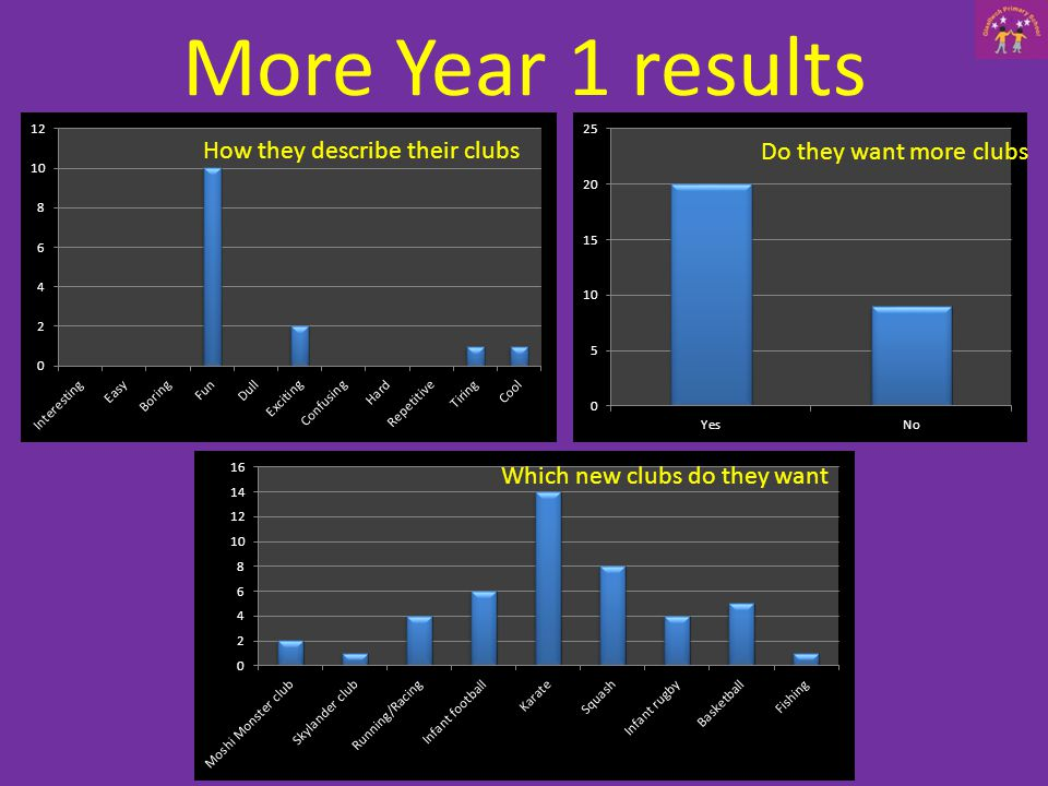 More Year 1 results How they describe their clubs Do they want more clubs Which new clubs do they want