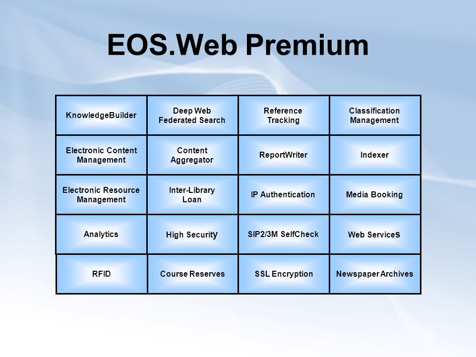 EOS.Web Premium KnowledgeBuilder Inter-Library Loan IndexerReportWriter Electronic Resource Management Electronic Content Management Reference Tracking Classification Management Web Service s SIP2/3M SelfCheck Media BookingIP Authentication Deep Web Federated Search High Securit y Content Aggregator Analytics Course ReservesSSL Encryption Newspaper Archives RFID