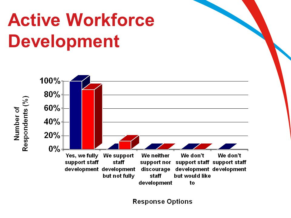 Active Workforce Development