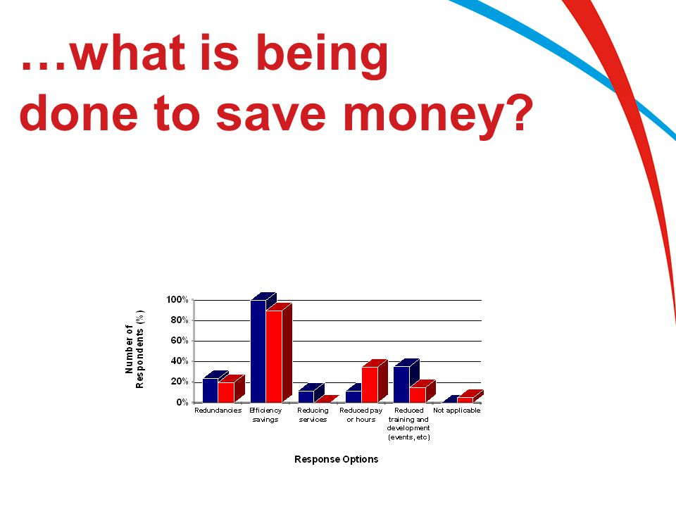 …what is being done to save money?