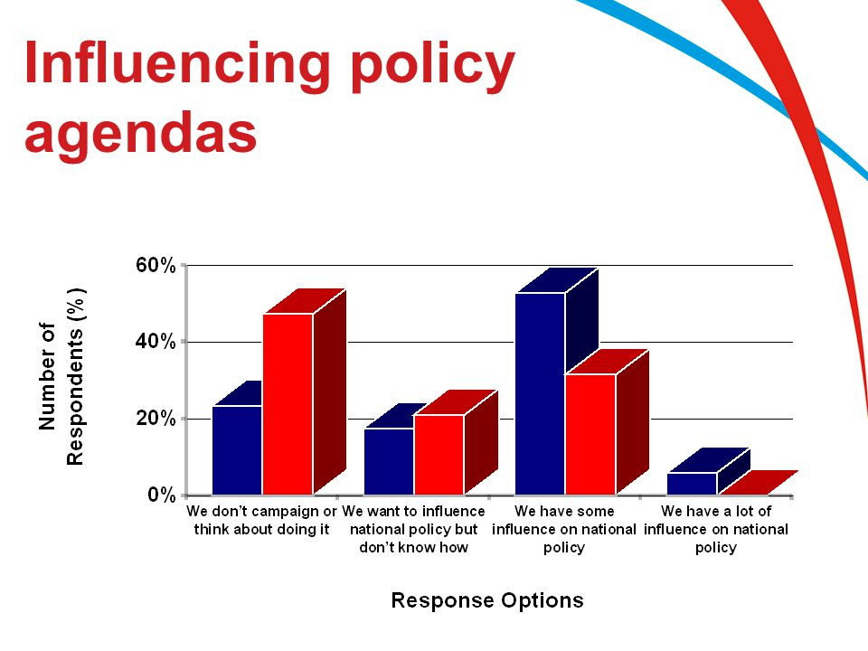 Influencing policy agendas