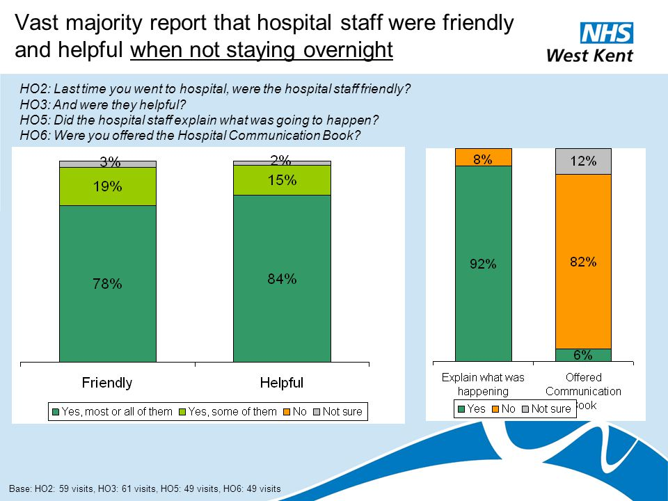 Vast majority report that hospital staff were friendly and helpful when not staying overnight HO2: Last time you went to hospital, were the hospital s