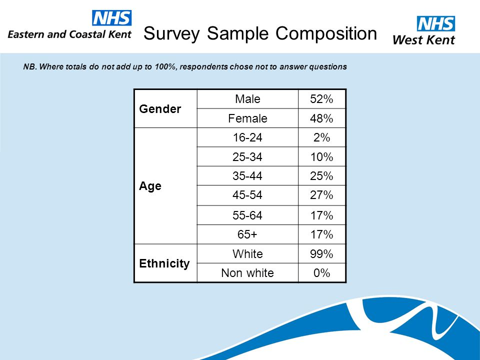 Survey Sample Composition Gender Male52% Female48% Age 16-242% 25-3410% 35-4425% 45-5427% 55-6417% 65+17% Ethnicity White99% Non white0% NB. Where tot