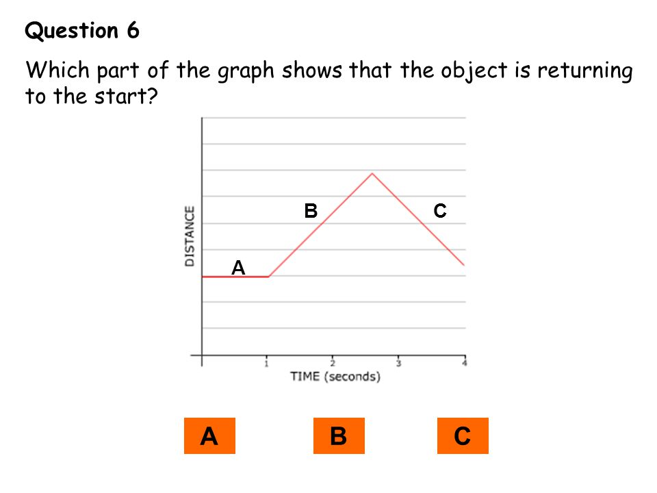 Question 6 Which part of the graph shows that the object is returning to the start? A BC ABC