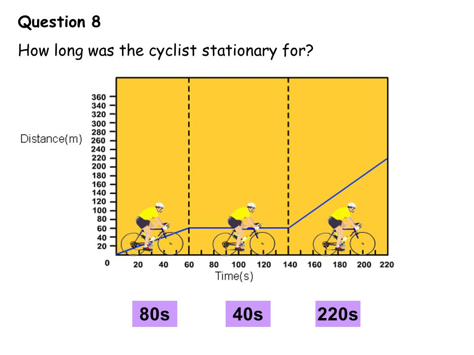 Question 8 How long was the cyclist stationary for? A BC 80s40s220s