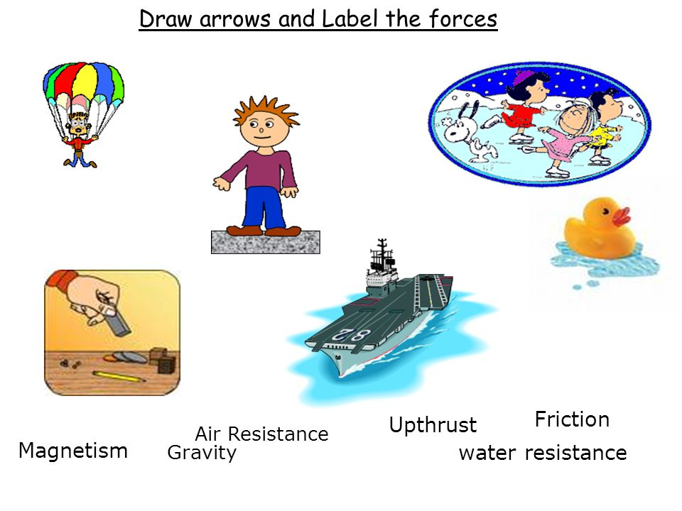 Upthrust Gravity Friction Air Resistance Magnetism water resistance Draw arrows and Label the forces