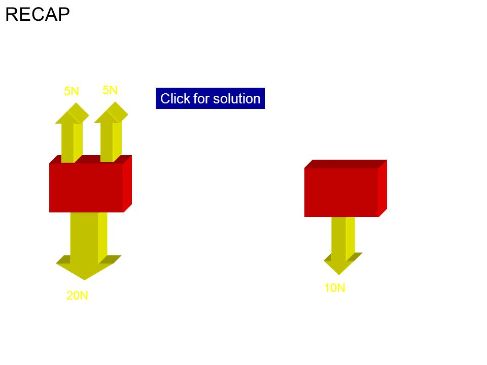 5N 20N 1. Find the resultant force: 10N Click for solution Resultant force = 20N -10N = 10N down The block will accelerate down. RECAP