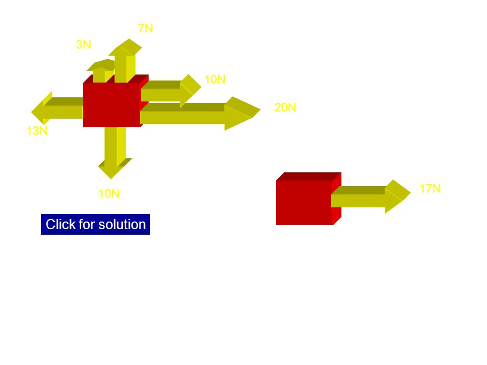 13N 3. 10N 20N 10N 3N 7N 17N Click for solution Resultant force = 30 - 13 = 17N right. The vertical forces are equal in size and opposite in direction