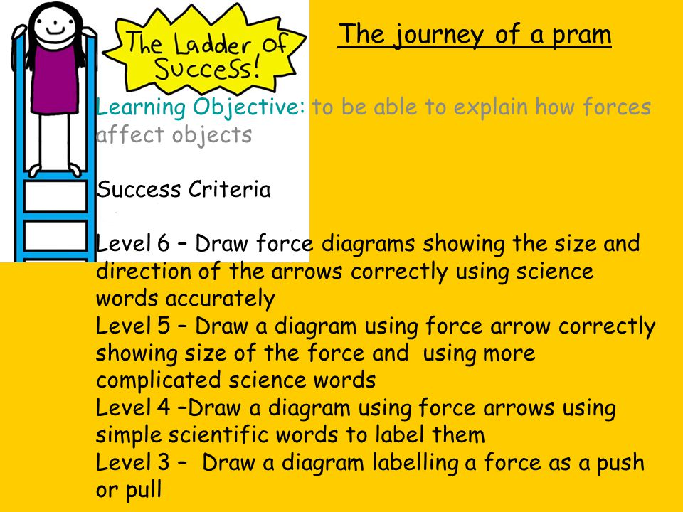 Learning Objective: to be able to explain how forces affect objects Success Criteria Level 6 – Draw force diagrams showing the size and direction of t