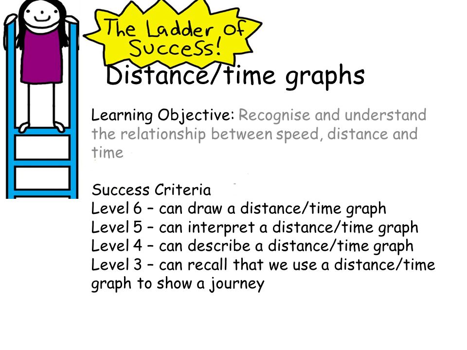 Distance/time graphs Learning Objective: Recognise and understand the relationship between speed, distance and time Success Criteria Level 6 – can dra