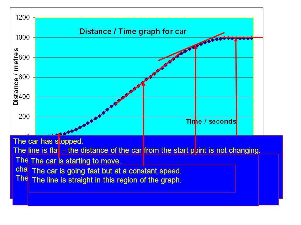 The car has stopped: The line is flat – the distance of the car from the start point is not changing. The line is straight – meaning that there is no