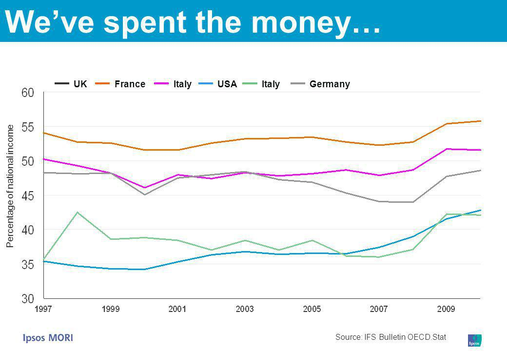 We've spent the money… Source: IFS Bulletin OECD.Stat Percentage of national income UKFranceItalyUSAItalyGermany