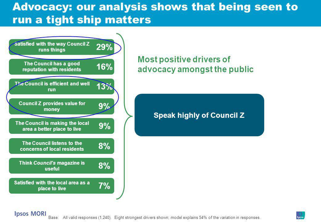 Speak highly of Council Z Satisfied with the way Council Z runs things 29% The Council has a good reputation with residents 16% The Council is efficient and well run 13% The Council is making the local area a better place to live 9% The Council listens to the concerns of local residents 8% Think Council's magazine is useful 8% Satisfied with the local area as a place to live 7% Most positive drivers of advocacy amongst the public Advocacy: our analysis shows that being seen to run a tight ship matters Base:All valid responses (1,240).