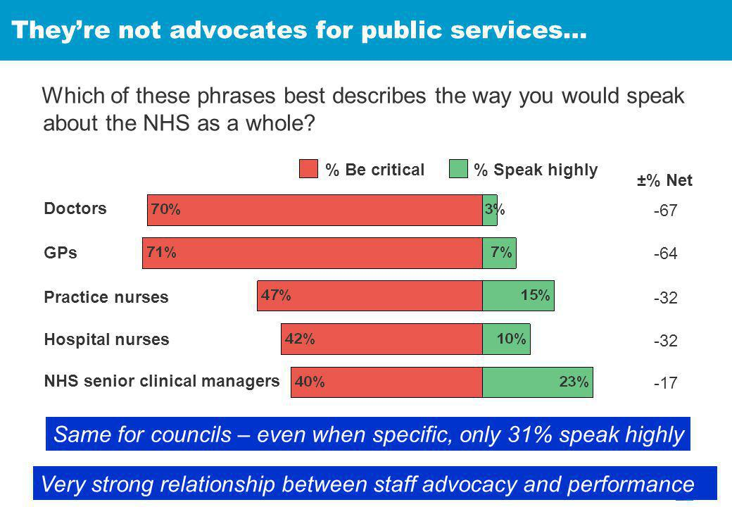 Which of these phrases best describes the way you would speak about the NHS as a whole.