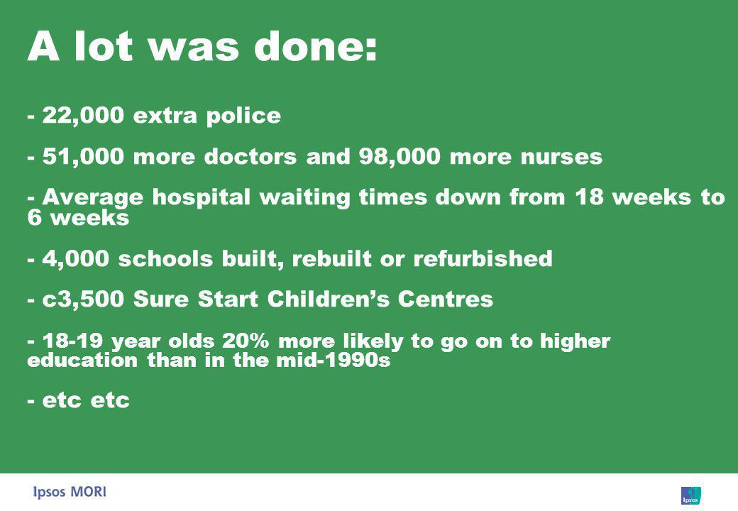 Impact of previous years of initiatives.