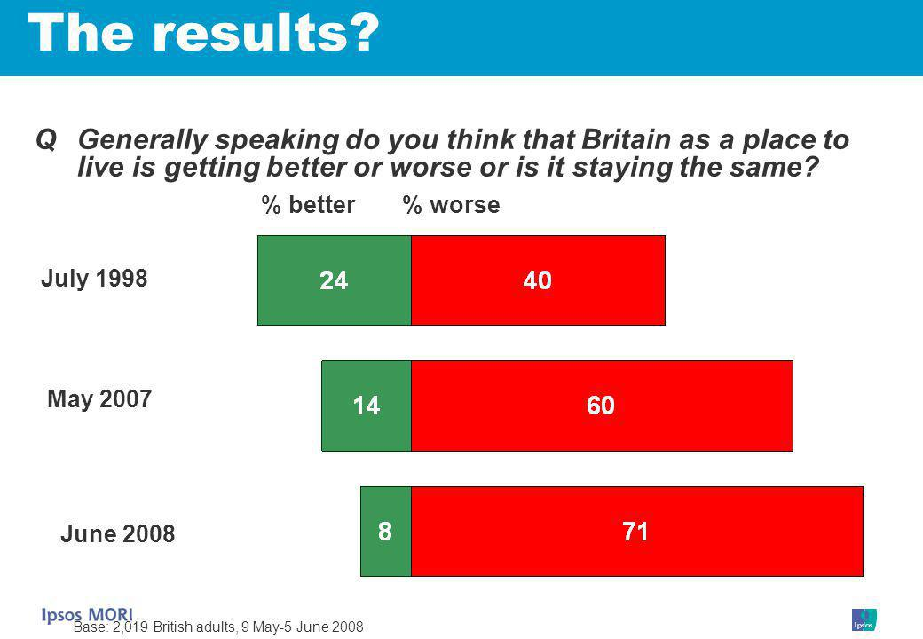 % worse% better July 1998 QGenerally speaking do you think that Britain as a place to live is getting better or worse or is it staying the same.