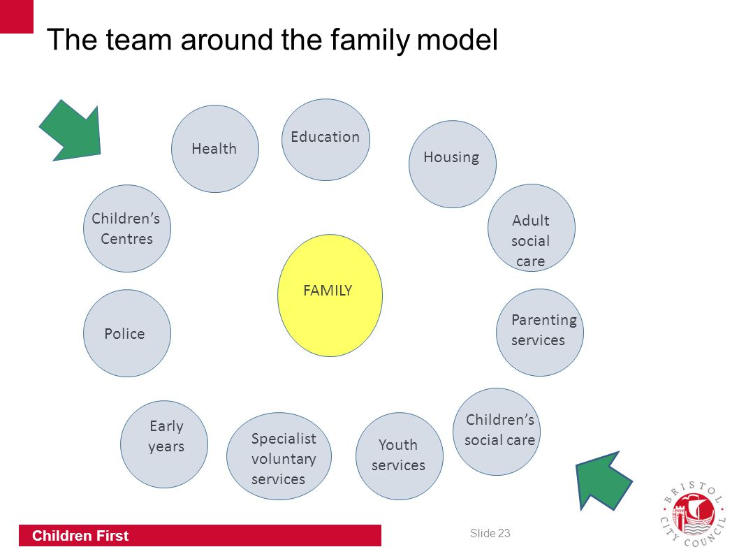 Slide 23 Children First Health Education Adult social care Early years Youth services Parenting services Specialist voluntary services FAMILY Housing Children's social care Children's Centres Police The team around the family model