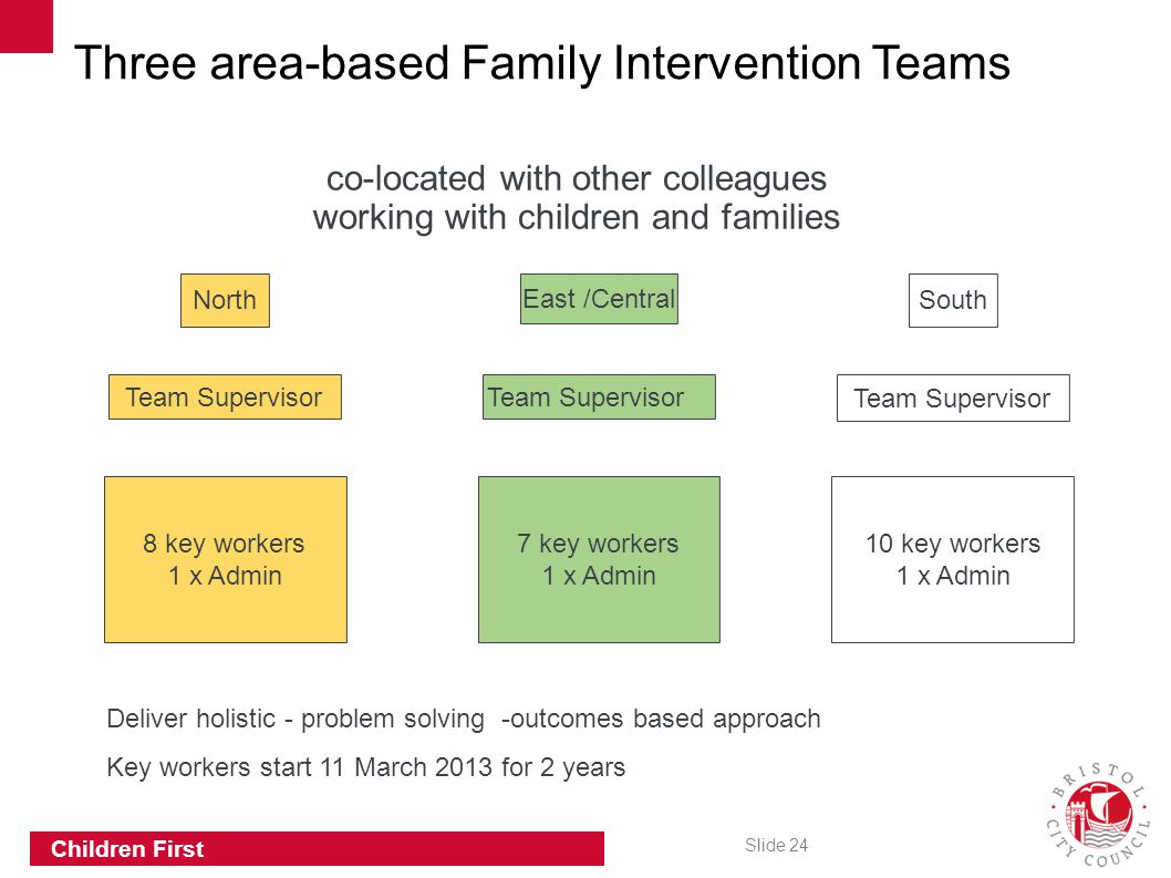 Slide 24 Children First 8 key workers 1 x Admin North Team Supervisor East /Central South Team Supervisor 7 key workers 1 x Admin 10 key workers 1 x A