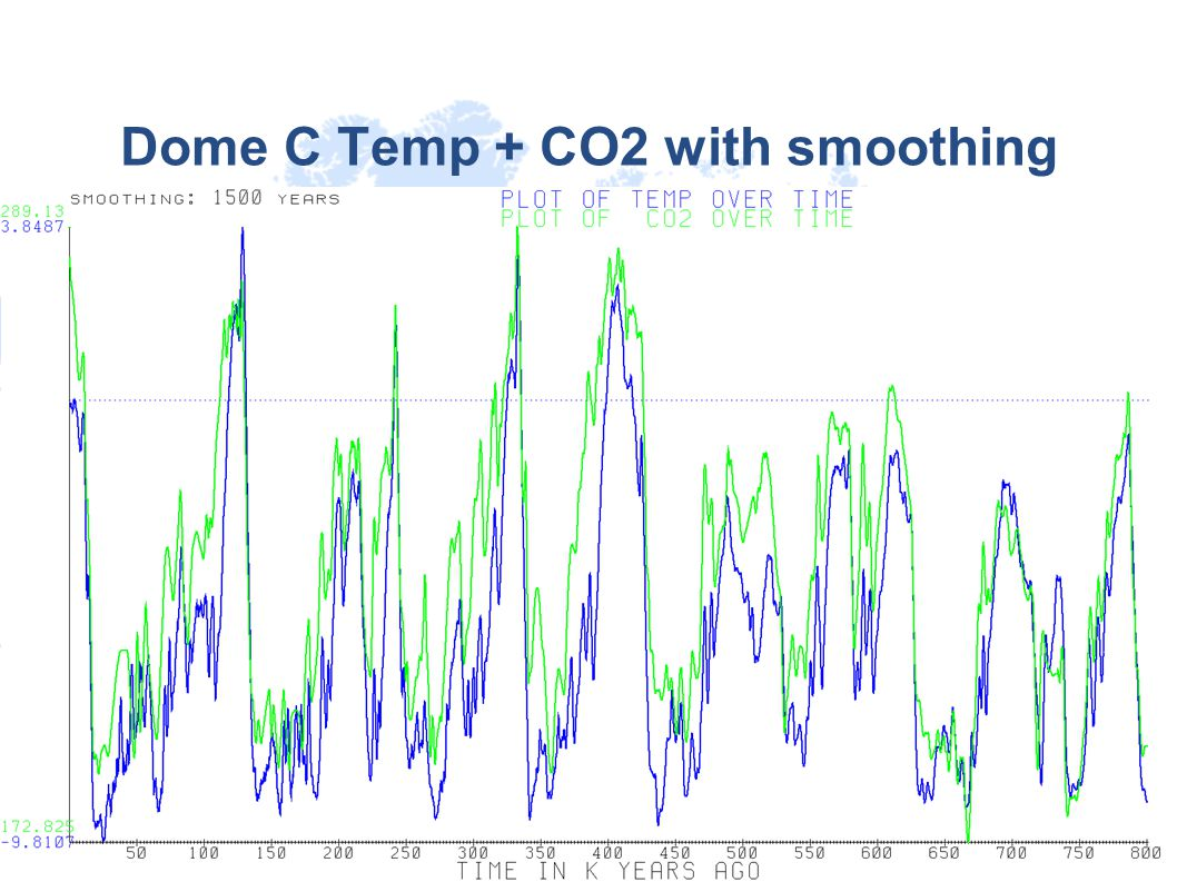 Dome C Temp + CO2 with smoothing