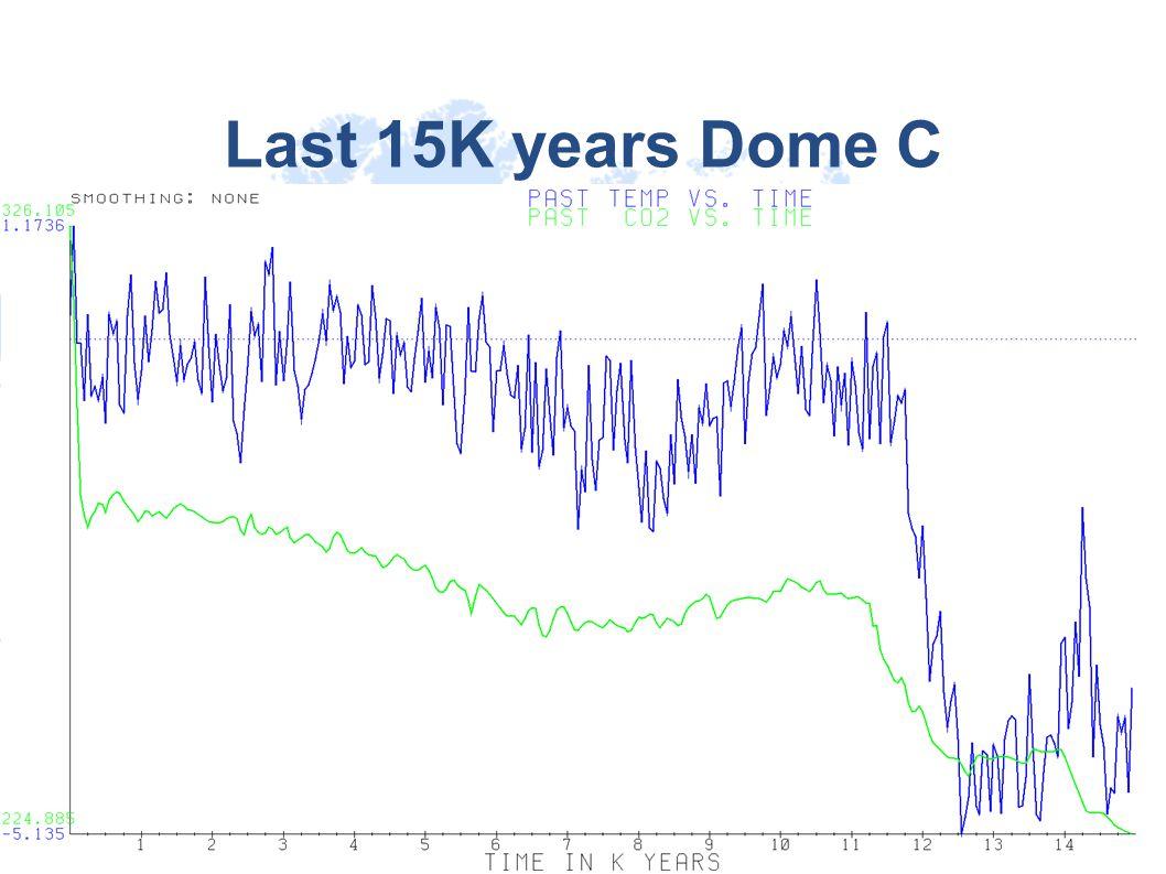 Last 15K years Dome C