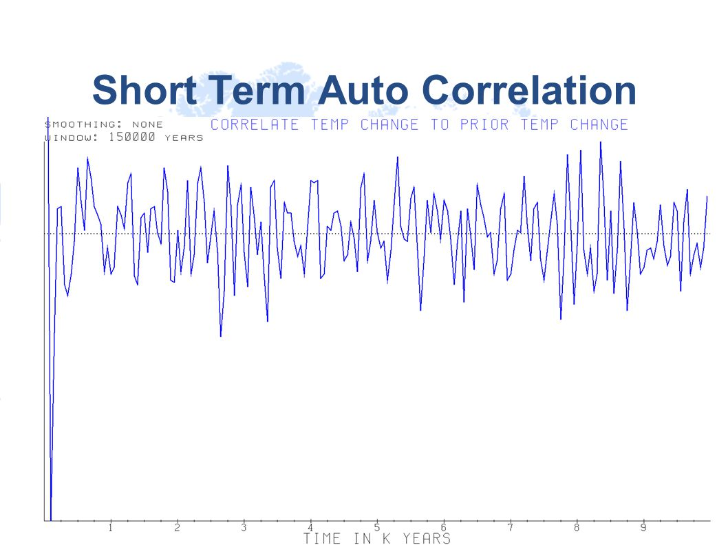 Short Term Auto Correlation