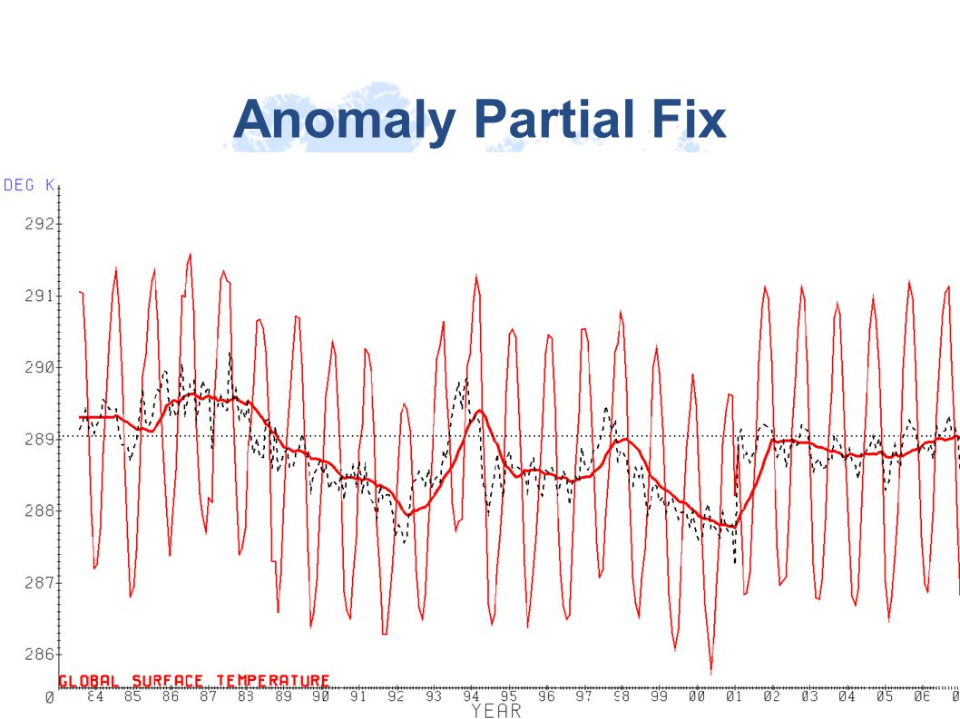 Anomaly Partial Fix