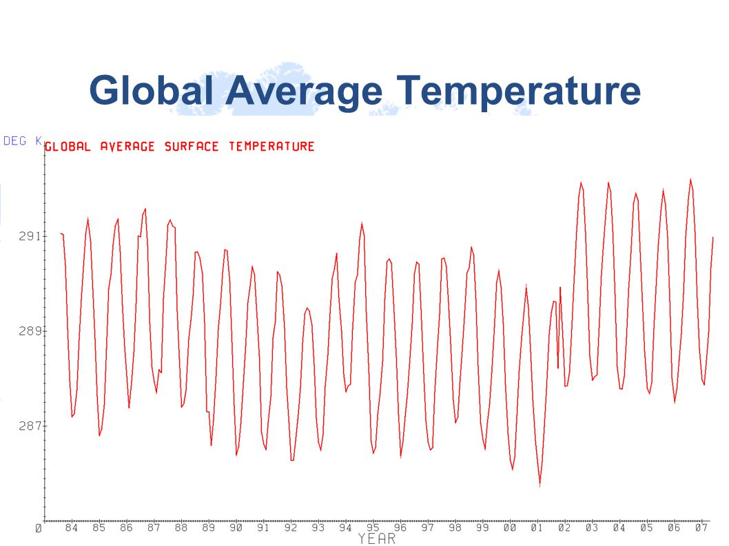 Global Average Temperature