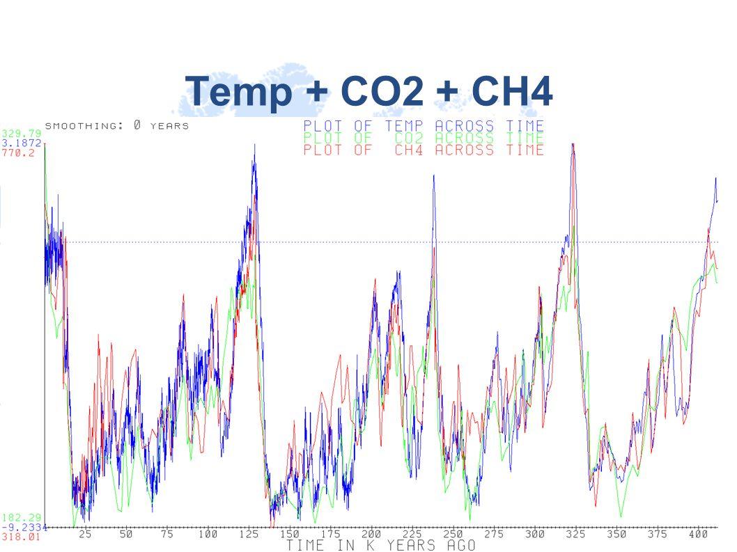 Temp + CO2 + CH4