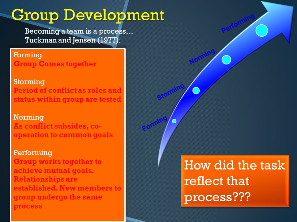 Group Development Becoming a team is a process… Tuckman and Jensen (1977): Forming Group Comes together Storming Period of conflict as roles and statu
