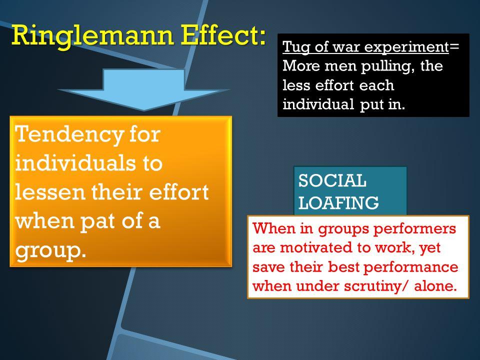 Ringlemann Effect: SOCIAL LOAFING Tug of war experiment Tug of war experiment= More men pulling, the less effort each individual put in. Tendency for