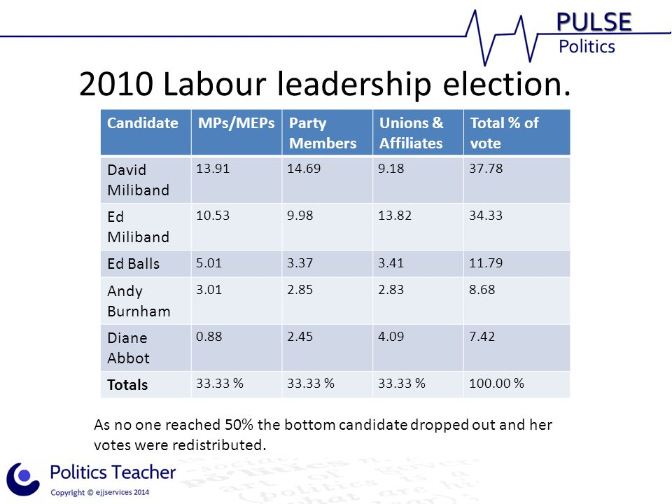 2010 Labour leadership election.