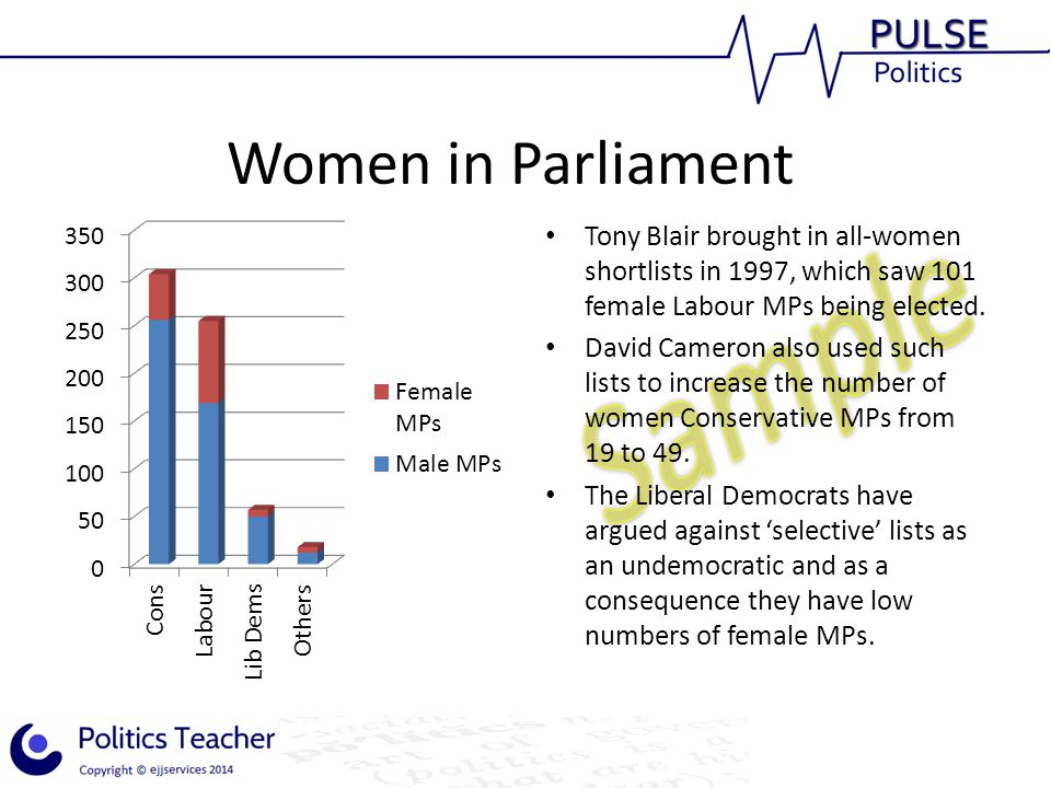 Women in Parliament Tony Blair brought in all-women shortlists in 1997, which saw 101 female Labour MPs being elected. David Cameron also used such li