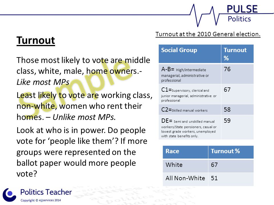 Turnout Those most likely to vote are middle class, white, male, home owners.- Like most MPs Least likely to vote are working class, non-white, women