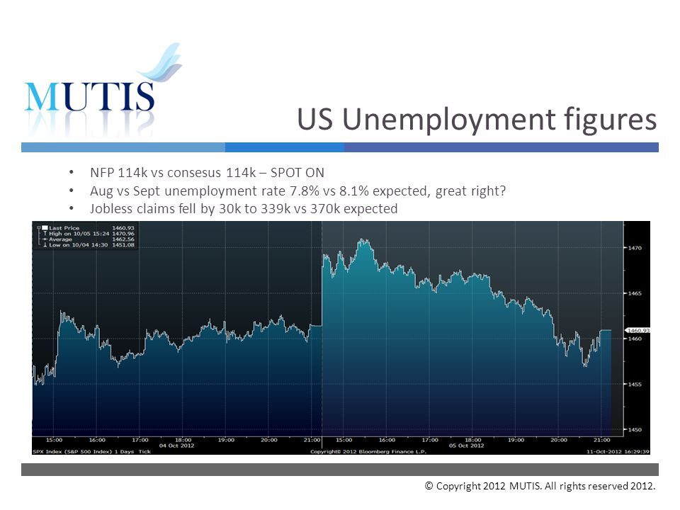  Your Subject NFP 114k vs consesus 114k – SPOT ON Aug vs Sept unemployment rate 7.8% vs 8.1% expected, great right.