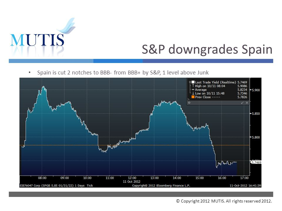  Your Subject Spain is cut 2 notches to BBB- from BBB+ by S&P, 1 level above Junk © Copyright 2012 MUTIS.