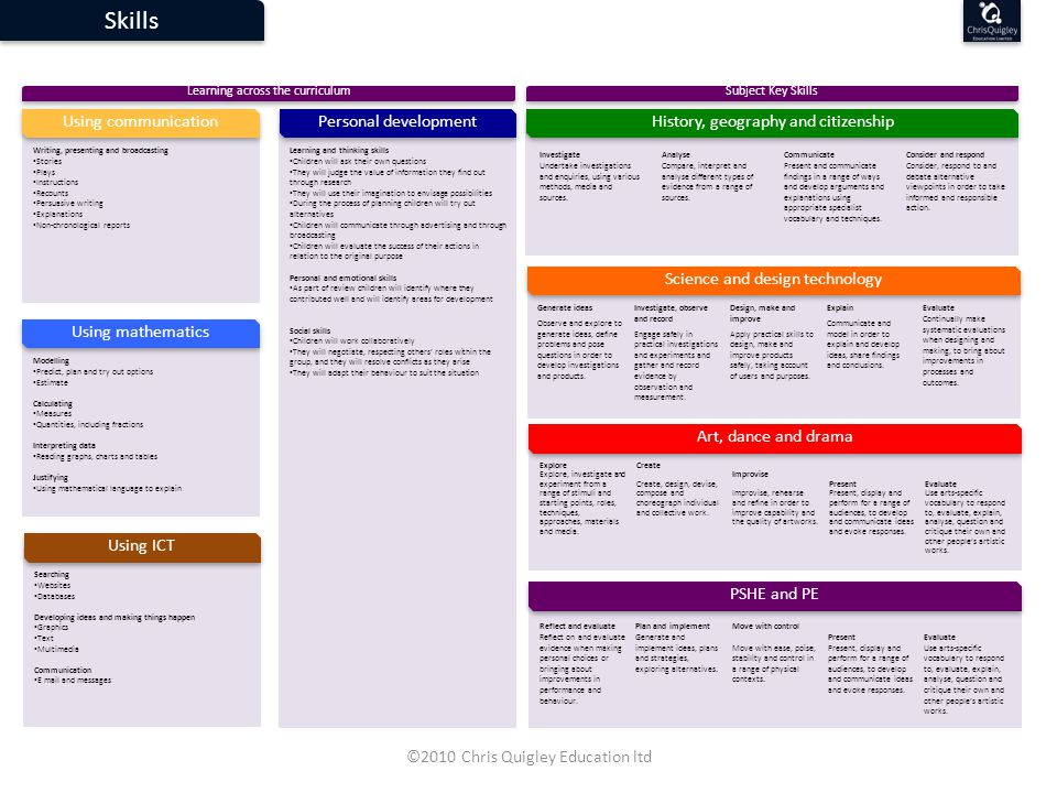 Analyse evidence: Compare, interpret and analyse different types of evidence from a range of sources.