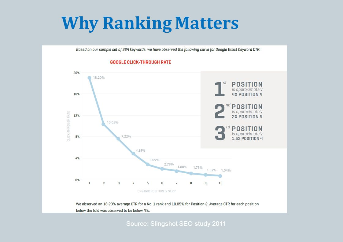Why Ranking Matters Source: Slingshot SEO study 2011