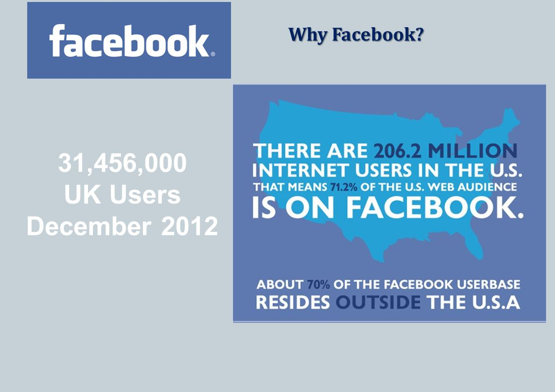 Why Facebook 31,456,000 UK Users December 2012
