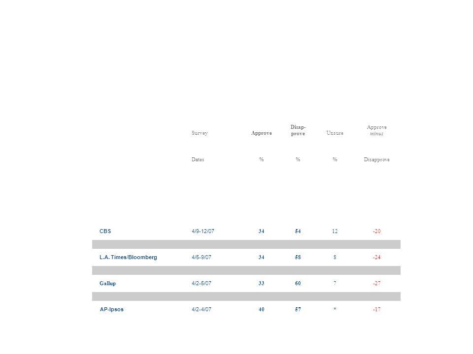 SurveyApprove Disap- proveUnsure Approve minus Dates %% Disapprove.