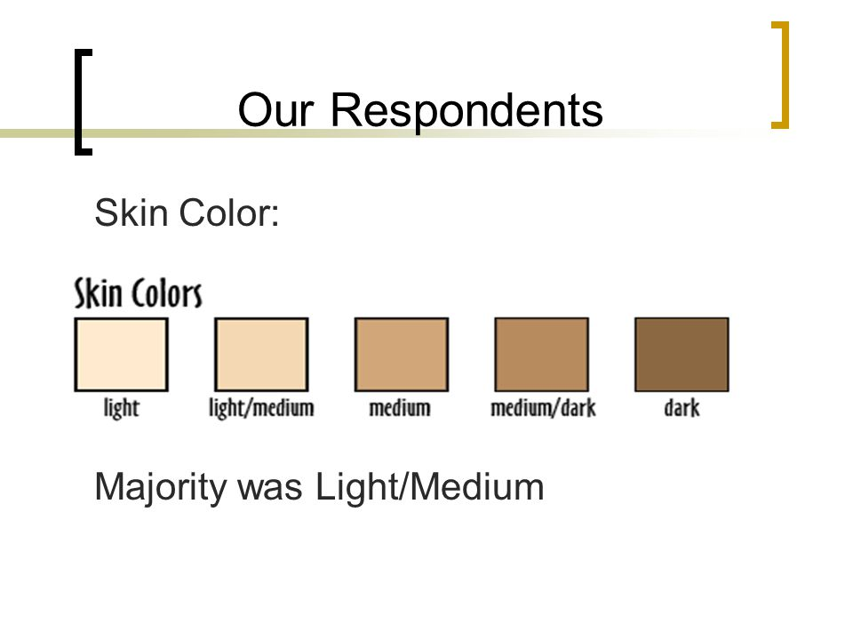 Our Respondents Skin Color: Majority was Light/Medium
