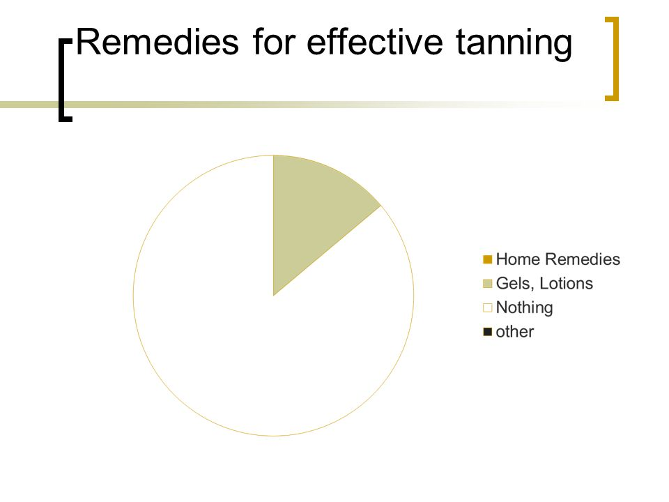 Remedies for effective tanning