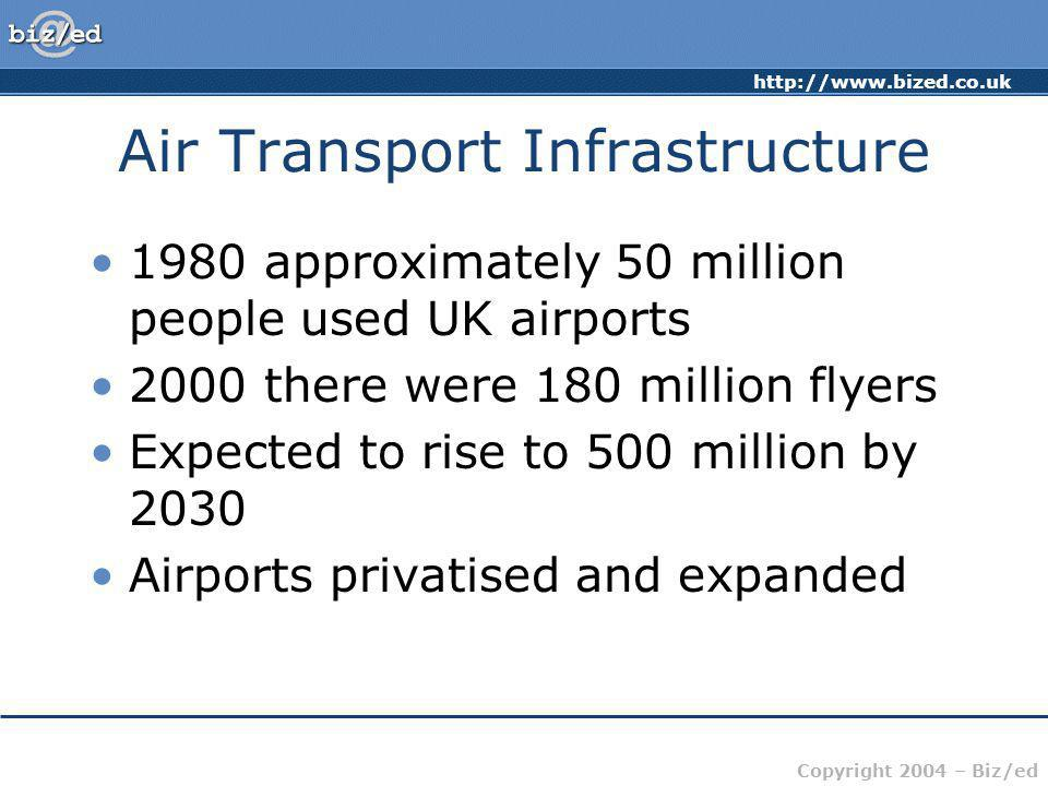 http://www.bized.co.uk Copyright 2004 – Biz/ed Air Transport Infrastructure 1980 approximately 50 million people used UK airports 2000 there were 180