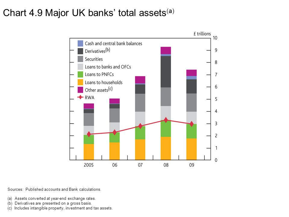 Chart 4.9 Major UK banks' total assets (a) Sources: Published accounts and Bank calculations.