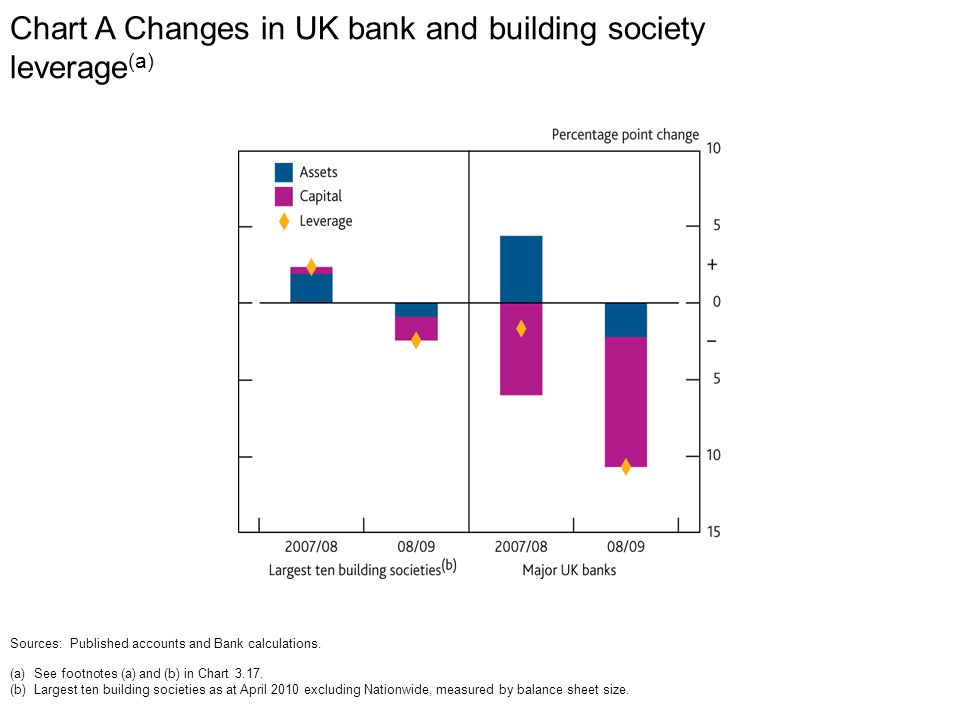 Chart A Changes in UK bank and building society leverage (a) Sources: Published accounts and Bank calculations.