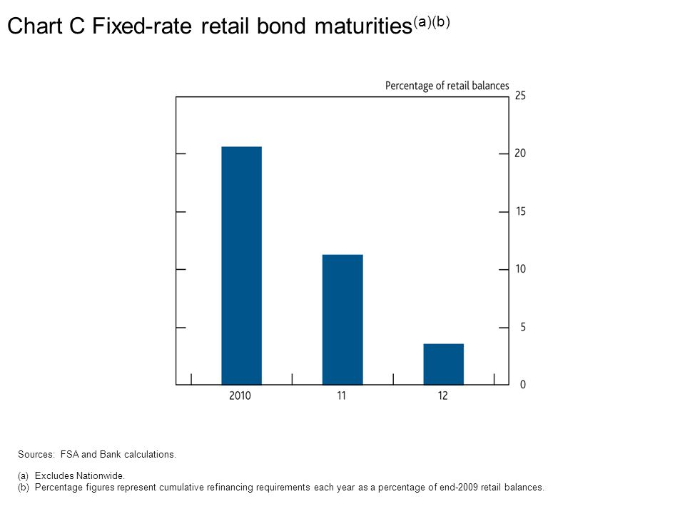 Chart C Fixed-rate retail bond maturities (a)(b) Sources: FSA and Bank calculations.