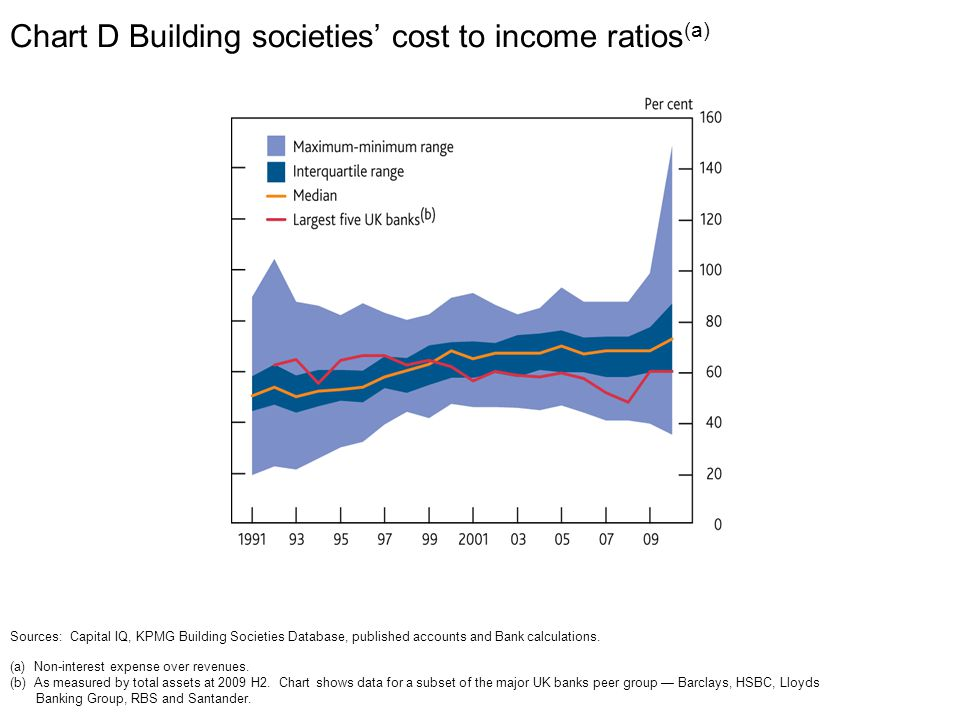 Chart D Building societies' cost to income ratios (a) Sources: Capital IQ, KPMG Building Societies Database, published accounts and Bank calculations.